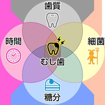 むし歯のコントロールイメージ